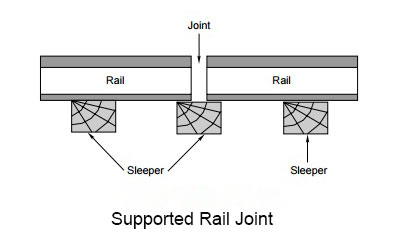 supported rail joint